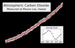 Mauna_Loa_Carbon_Dioxide-en