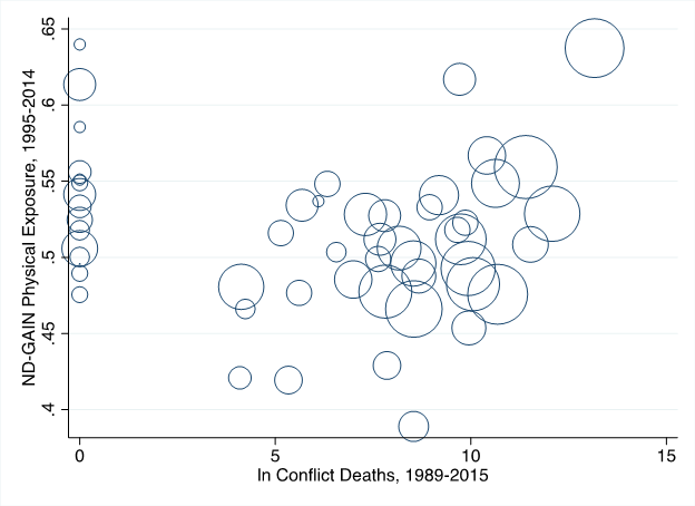 Climate exposure conflict deaths