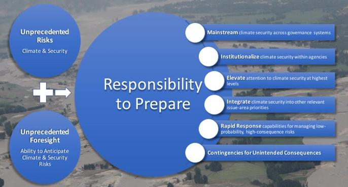 Responsibility To Prepare